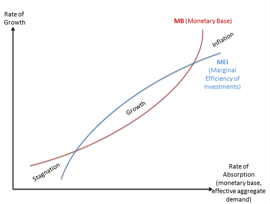 An attempt to explain stagnation growth and inflationary episodes up ccuart Images